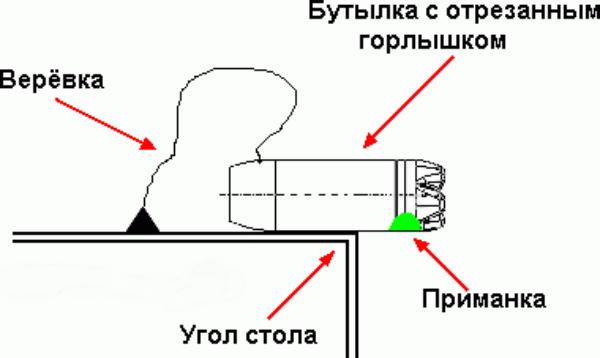 Схема вертикальной ловушки для крыс