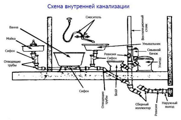 Схема внутренней канализации в квартире